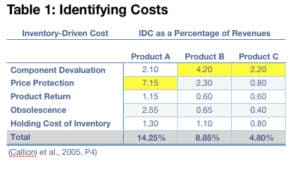 Table1: Inventory-Driven Costs (IDC)