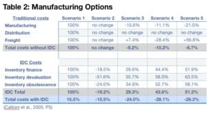 Table2: Inventory-Driven Costs (IDC)